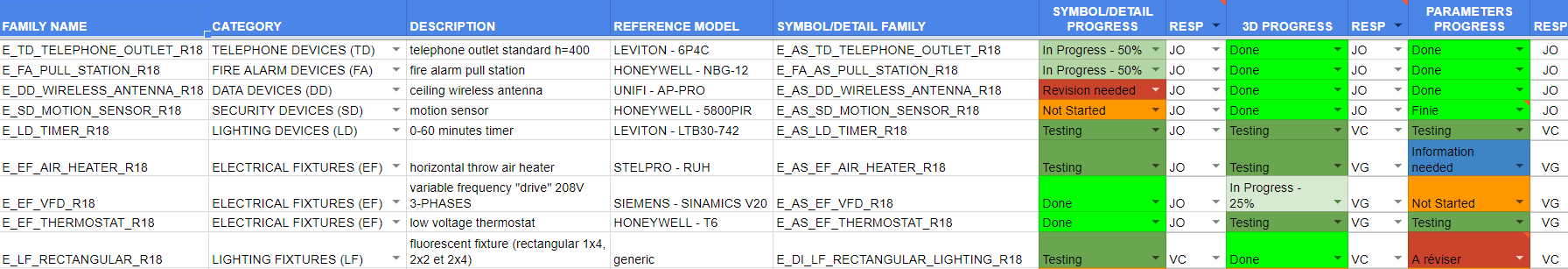 Figure 4.0 - Monitoring tab for electrical families