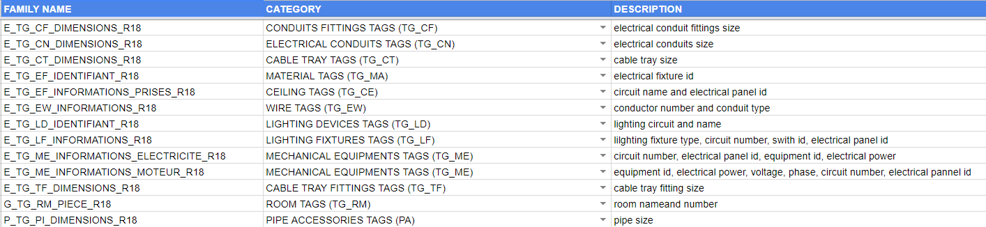 Figure 7.0 - List of Tags
